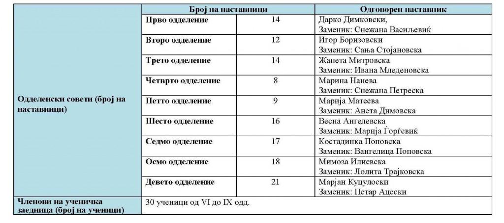 ОДГОВОРНИ НА СТРУЧНИ АКТИВИ 2017-18