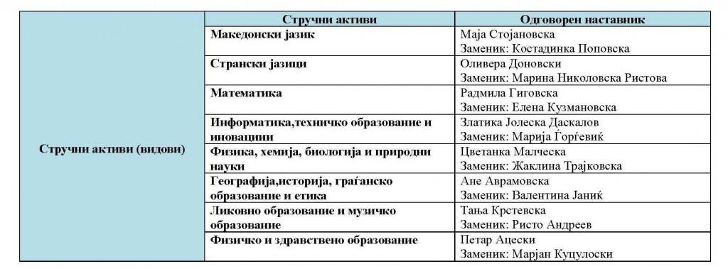 ОДГОВОРНИ НА СТРУЧНИ АКТИВИ 2017-18 - Copy